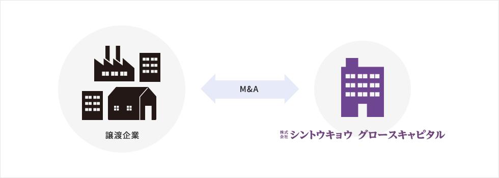 M&A イメージ画像