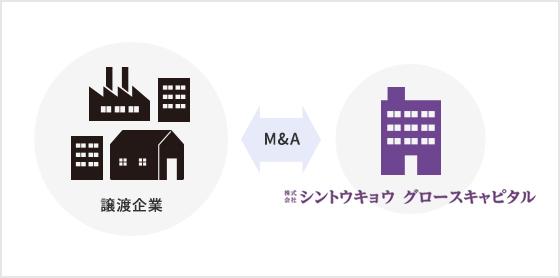 M&A スマホ用イメージ画像