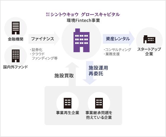 事業の仕組み スマホ用イメージ画像